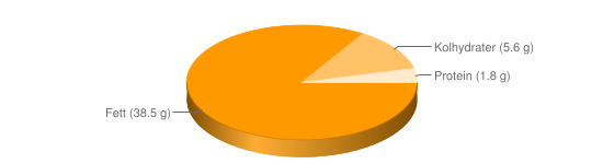 Näringsinnehåll för Rhode Island sås - Fett (38.5 g), Kolhydrater (5.6 g), Protein (1.8 g)