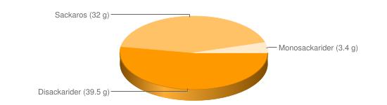 Näringsinnehåll för Chokladkola mörk m chokladöverdrag Riesen - Disackarider (39.5 g), Sackaros (32 g), Monosackarider (3.4 g)