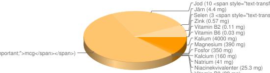 N&auml;ringsinneh&aring;ll f&ouml;r Snabbkaffe pulver - Kalium (4000 mg), Magnesium (390 mg), Fosfor (350 mg), Kalcium (160 mg), Natrium (41 mg), Niacinekvivalenter (25.3 mg), Vitamin B3 (22 mg), Vitamin B9 (22 <span style=