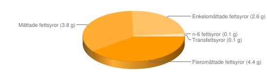 Näringsinnehåll för Mimosasallad - Fleromättade fettsyror (4.4 g), Mättade fettsyror (3.8 g), Enkelomättade fettsyror (2.6 g), n-6 fettsyror (0.1 g), Transfettsyror (0.1 g)