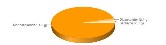 Näringsinnehåll för Paprika röd - Monosackarider (4.5 g), Disackarider (0.1 g), Sackaros (0.1 g)
