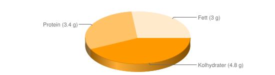 Näringsinnehåll för Långfil fett 3% - Kolhydrater (4.8 g), Protein (3.4 g), Fett (3 g)