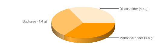 Näringsinnehåll för Guava - Monosackarider (4.8 g), Sackaros (4.4 g), Disackarider (4.4 g)
