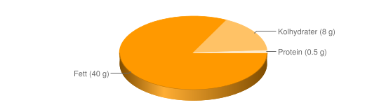 Näringsinnehåll för Lättmargarin fett 40% berikad typ Lätt & lagom oliv - Fett (40 g), Kolhydrater (8 g), Protein (0.5 g)