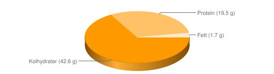 Näringsinnehåll för Snabbkaffe pulver - Kolhydrater (42.6 g), Protein (19.5 g), Fett (1.7 g)