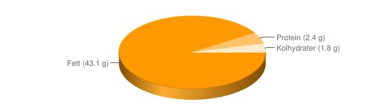 Näringsinnehåll för Bearnaisesås - Fett (43.1 g), Protein (2.4 g), Kolhydrater (1.8 g)