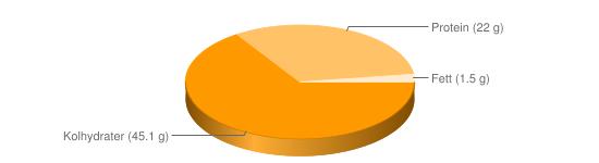Näringsinnehåll för Bruna bönor torkade - Kolhydrater (45.1 g), Protein (22 g), Fett (1.5 g)