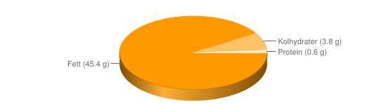 Näringsinnehåll för Dressing vinägrett m vatten fett 45% - Fett (45.4 g), Kolhydrater (3.8 g), Protein (0.6 g)