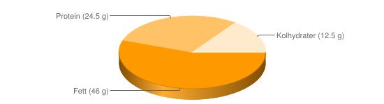 Näringsinnehåll för Pumpafrön squashfrön torkade - Fett (46 g), Protein (24.5 g), Kolhydrater (12.5 g)