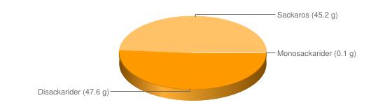 Näringsinnehåll för Mörk blockchoklad - Disackarider (47.6 g), Sackaros (45.2 g), Monosackarider (0.1 g)