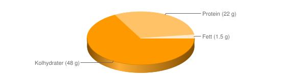 Näringsinnehåll för Röda bönor torkade - Kolhydrater (48 g), Protein (22 g), Fett (1.5 g)