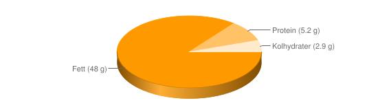 Näringsinnehåll för Räkmajonnäs el räksallad gatukök - Fett (48 g), Protein (5.2 g), Kolhydrater (2.9 g)