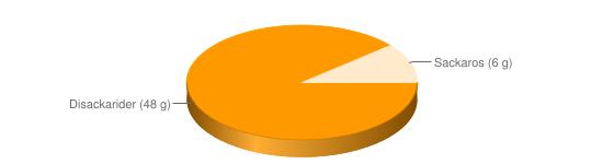 Näringsinnehåll för Messmör fett 5% berik - Disackarider (48 g), Sackaros (6 g)