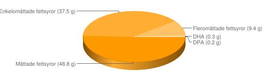 Näringsinnehåll för Ister gris - Mättade fettsyror (48.8 g), Enkelomättade fettsyror (37.5 g), Fleromättade fettsyror (9.4 g), DHA (0.3 g), DPA (0.2 g)