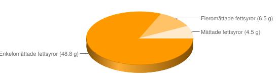 Näringsinnehåll för Hasselnötter - Enkelomättade fettsyror (48.8 g), Fleromättade fettsyror (6.5 g), Mättade fettsyror (4.5 g)