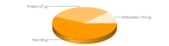 Näringsinnehåll för Jordnötter rostade - Fett (49 g), Protein (27 g), Kolhydrater (10.3 g)