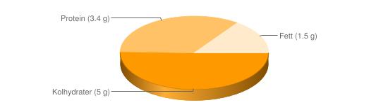 Näringsinnehåll för Mellanmjölk fett  1,5% berik m D-vitamin - Kolhydrater (5 g), Protein (3.4 g), Fett (1.5 g)
