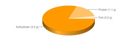 Näringsinnehåll för Paprika röd - Kolhydrater (5.2 g), Protein (1.1 g), Fett (0.2 g)