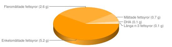 Näringsinnehåll för Medelhavssallad skaldjur tonfisk majonnäsdressing sallad - Enkelomättade fettsyror (5.2 g), Fleromättade fettsyror (2.6 g), Mättade fettsyror (0.7 g), DHA (0.1 g), LÃ¥nga n-3 fettsyror (0.1 g)