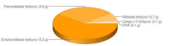 Näringsinnehåll för Medelhavssallad skaldjur tonfisk majonnäsdressing sallad - Enkelomättade fettsyror (5.2 g), Fleromättade fettsyror (2.6 g), Mättade fettsyror (0.7 g), Långa n-3 fettsyror (0.1 g), DHA (0.1 g)