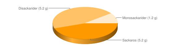 Näringsinnehåll för Sesamfrön torkade - Sackaros (5.2 g), Disackarider (5.2 g), Monosackarider (1.2 g)