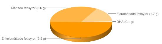 Näringsinnehåll för Kycklingbröst m skinn stekt - Enkelomättade fettsyror (5.5 g), Mättade fettsyror (3.6 g), Fleromättade fettsyror (1.7 g), DHA (0.1 g)