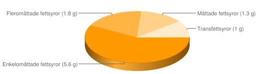 Näringsinnehåll för Veteskorpor - Enkelomättade fettsyror (5.6 g), Fleromättade fettsyror (1.8 g), Mättade fettsyror (1.3 g), Transfettsyror (1 g)