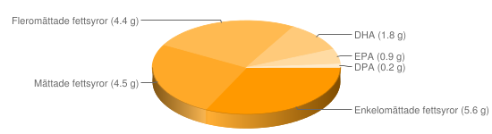 Näringsinnehåll för Makrill opanerad stekt - Enkelomättade fettsyror (5.6 g), Mättade fettsyror (4.5 g), Fleromättade fettsyror (4.4 g), DHA (1.8 g), EPA (0.9 g), DPA (0.2 g)
