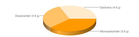 Näringsinnehåll för Gurkmajonnäs el gurksallad gatukök - Monosackarider (5.6 g), Disackarider (4.6 g), Sackaros (4.6 g)