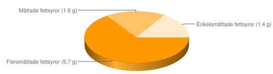Näringsinnehåll för Vetegroddar - Fleromättade fettsyror (5.7 g), Mättade fettsyror (1.6 g), Enkelomättade fettsyror (1.4 g)