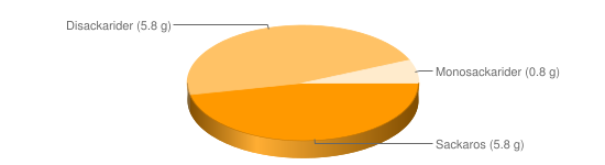 Näringsinnehåll för Sötmandel torkad - Sackaros (5.8 g), Disackarider (5.8 g), Monosackarider (0.8 g)