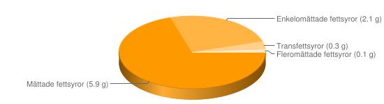 Näringsinnehåll för Mesost lätt fett 9% berik - Mättade fettsyror (5.9 g), Enkelomättade fettsyror (2.1 g), Transfettsyror (0.3 g), Fleromättade fettsyror (0.1 g)