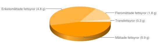Näringsinnehåll för Sesamsås - Mättade fettsyror (5.9 g), Enkelomättade fettsyror (4.8 g), Fleromättade fettsyror (1.8 g), Transfettsyror (0.3 g)