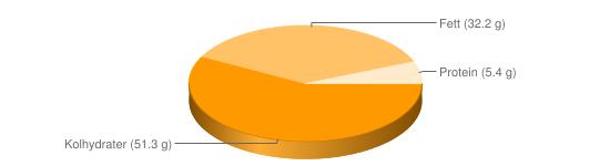 Näringsinnehåll för Chips smaksatta fett 34% - Kolhydrater (51.3 g), Fett (32.2 g), Protein (5.4 g)