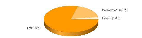 Näringsinnehåll för Gravlaxsås - Fett (56 g), Kolhydrater (13.1 g), Protein (1.6 g)