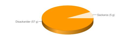 Näringsinnehåll för Mesost lätt fett 9% berik - Disackarider (57 g), Sackaros (5 g)
