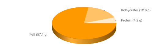 Näringsinnehåll för PestosÃ¥s m basilika pinjenötter cashewnötter - Fett (57.1 g), Kolhydrater (12.6 g), Protein (4.2 g)
