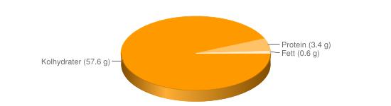Näringsinnehåll för Papaya torkad - Kolhydrater (57.6 g), Protein (3.4 g), Fett (0.6 g)