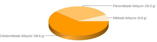 Näringsinnehåll för Rapsolja oberik - Enkelomättade fettsyror (58.6 g), Fleromättade fettsyror (30.2 g), Mättade fettsyror (6.8 g)