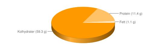 Näringsinnehåll för Dippmix pulver olika smaker - Kolhydrater (59.3 g), Protein (11.4 g), Fett (1.1 g)