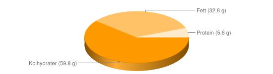 Näringsinnehåll för Mörk blockchoklad - Kolhydrater (59.8 g), Fett (32.8 g), Protein (5.6 g)