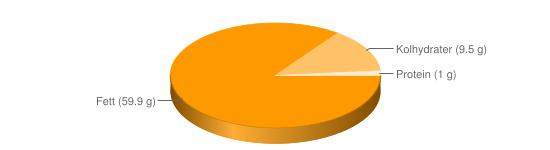 Näringsinnehåll för Dressing majonnäs fett ca 60% - Fett (59.9 g), Kolhydrater (9.5 g), Protein (1 g)