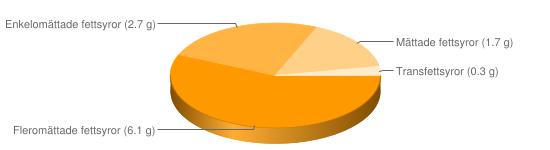 Näringsinnehåll för Vinbladsdolma m ris konserv - Fleromättade fettsyror (6.1 g), Enkelomättade fettsyror (2.7 g), Mättade fettsyror (1.7 g), Transfettsyror (0.3 g)