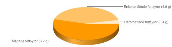 Näringsinnehåll för Entrecôte nöt stekt - Mättade fettsyror (6.2 g), Enkelomättade fettsyror (4.8 g), Fleromättade fettsyror (0.4 g)
