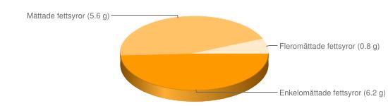 Näringsinnehåll för Köttfärslimpa stekt fryst - Enkelomättade fettsyror (6.2 g), Mättade fettsyror (5.6 g), Fleromättade fettsyror (0.8 g)