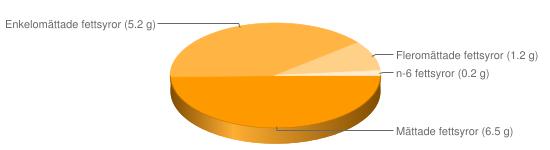 Näringsinnehåll för Lammfärsbiffar stekta - Mättade fettsyror (6.5 g), Enkelomättade fettsyror (5.2 g), Fleromättade fettsyror (1.2 g), n-6 fettsyror (0.2 g)