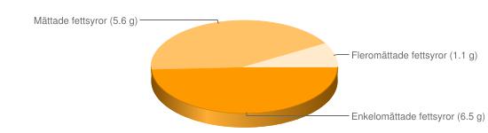 Näringsinnehåll för Blodpudding blodkorv fett 14% - Enkelomättade fettsyror (6.5 g), Mättade fettsyror (5.6 g), Fleromättade fettsyror (1.1 g)