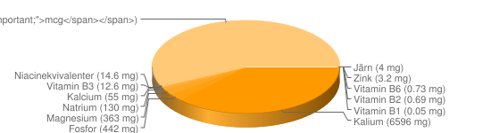 N&auml;ringsinneh&aring;ll f&ouml;r Tepulver - Kalium (6596 mg), Fosfor (442 mg), Magnesium (363 mg), Natrium (130 mg), Kalcium (55 mg), Niacinekvivalenter (14.6 mg), Vitamin B3 (12.6 mg), Vitamin B9 (10 <span style=