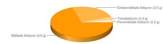 Näringsinnehåll för Ost hårdost fett 10% - Mättade fettsyror (6.6 g), Enkelomättade fettsyror (2.3 g), Transfettsyror (0.3 g), Fleromättade fettsyror (0.2 g)