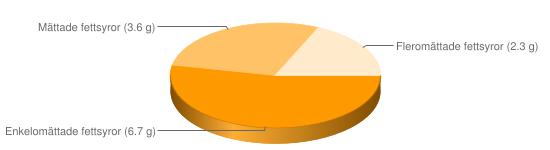 Näringsinnehåll för Hönsbuljong konc storhushåll - Enkelomättade fettsyror (6.7 g), Mättade fettsyror (3.6 g), Fleromättade fettsyror (2.3 g)